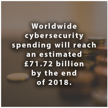 Cybersecurity costs